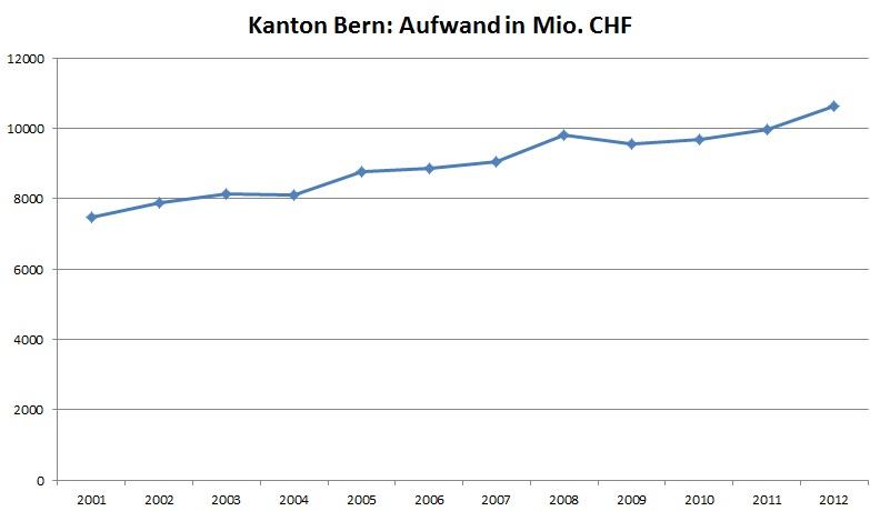 Grafik mit dem Aufwand 2001-2012